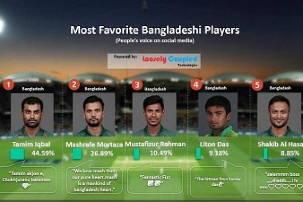 মোস্ট ফেভারিট বাংলাদেশি ক্রিকেটারের তালিকা প্রকাশ করল বিসিবি